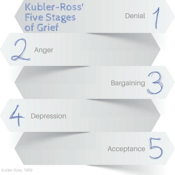 Kubler Ross Five Stages of Grief