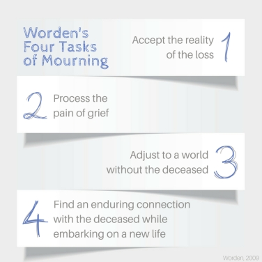 Worden's Four Tasks